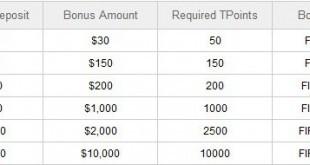 Plus500 Bonus table