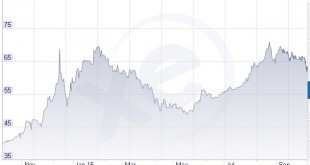 The Russian Ruble – 1-year Performance